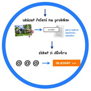 Jak získat nové zákazníky nainternetu