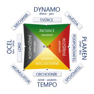 Profily Dynamiky Bohatství