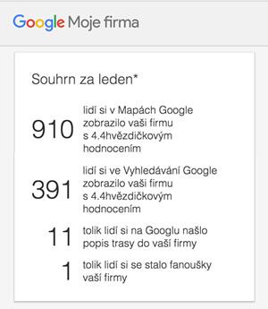 Statistiky firmy na Google